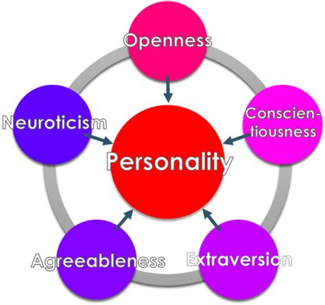 Thesis on humanistic theory of personality assessment